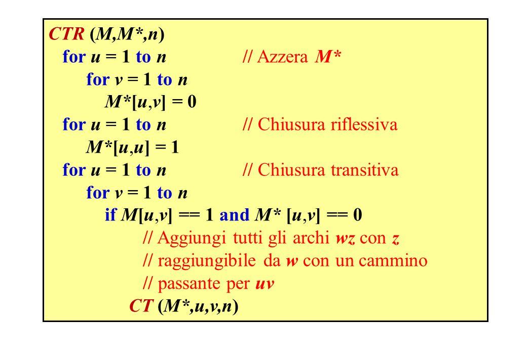 CTR (M,M*,n) for u = 1 to n // Azzera M* for v = 1 to n. M*[u,v] = 0. for u = 1 to n // Chiusura riflessiva.